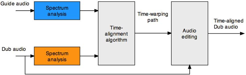 Content Vocalign Project Block Diagram Part Time Producer