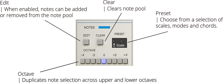 Content Notes Panel