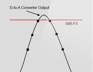 Resultado de imagen de inter sample peaks